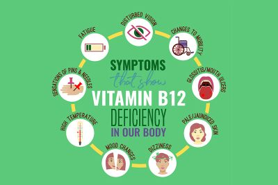 Symptoms Vitamin B12 Defiency